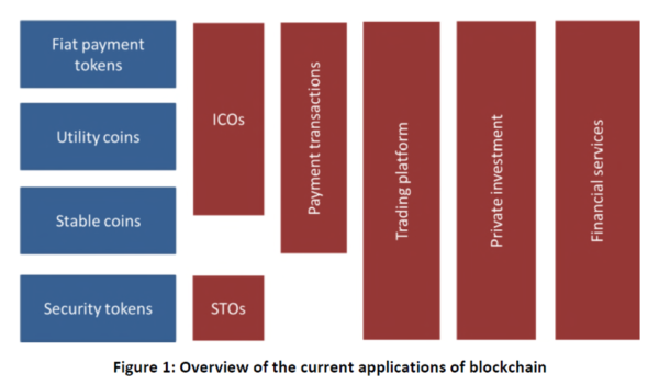 Overview of the applications of Blockchain